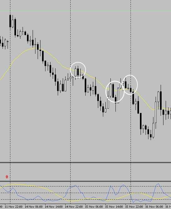 Forex-Dual-Stochastic