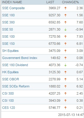 SSE-indexes-13july