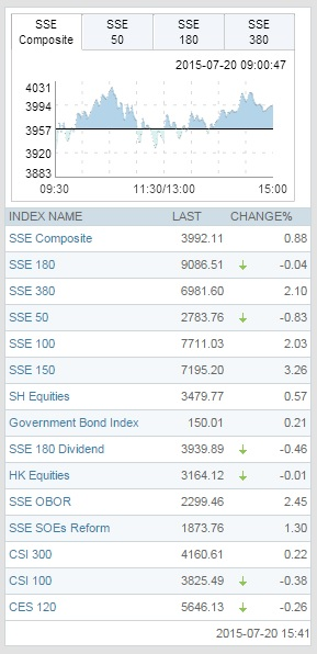 SSE-indexes-20july