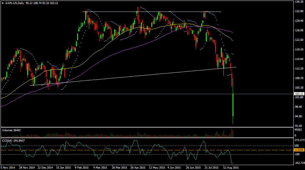 AAPL-USDaily-25aug_15_10