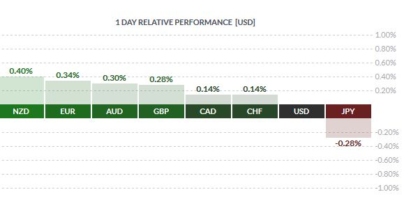 1 day relative performance forex