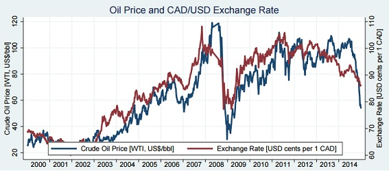 CAD-USD-OIL