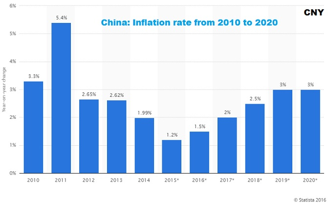 China Inflation rate from 2010 to 2020