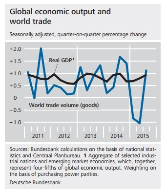 Global economic output and world trade