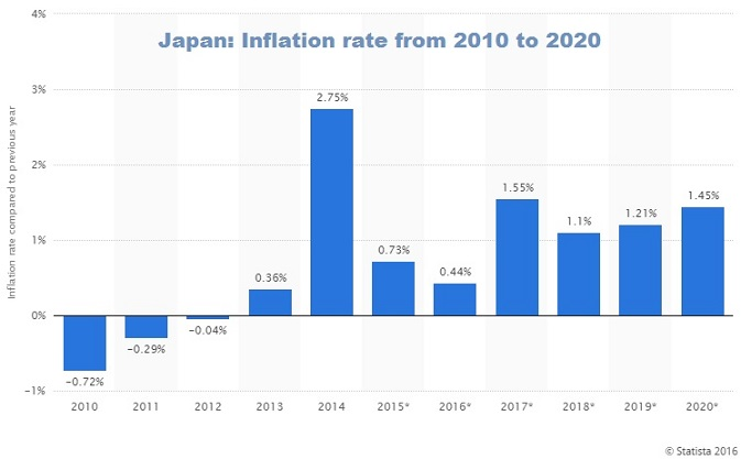 Japan Inflation rate from 2010 to 2020