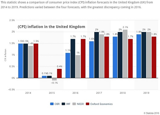 UK-CPI-inflation_forecasts