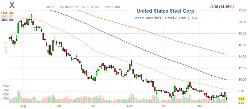 UNITED STATES STEEL 28jan