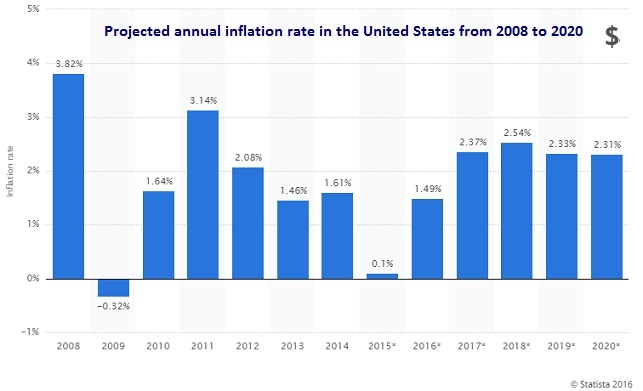 inflation rate United States from 2008 to 2020