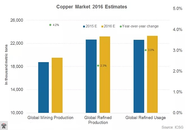 Copper-Market