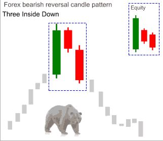 Forex_bearish11