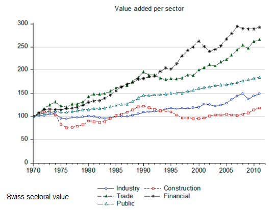 Swiss sectoral value