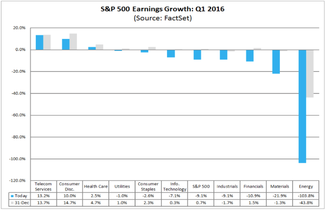 S&P 500 Earnings