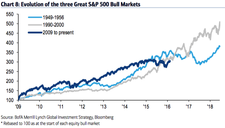 S&P 500 bull markets growth