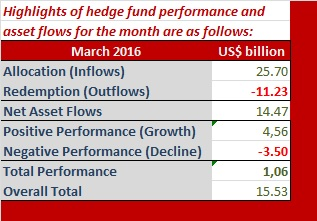 hedge funds March2016