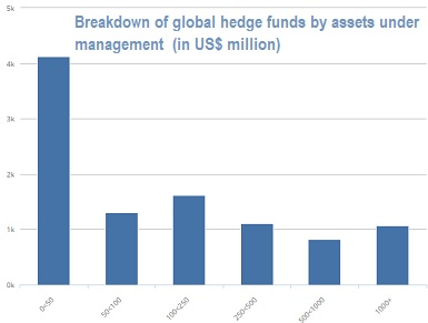 hedge funds by assets