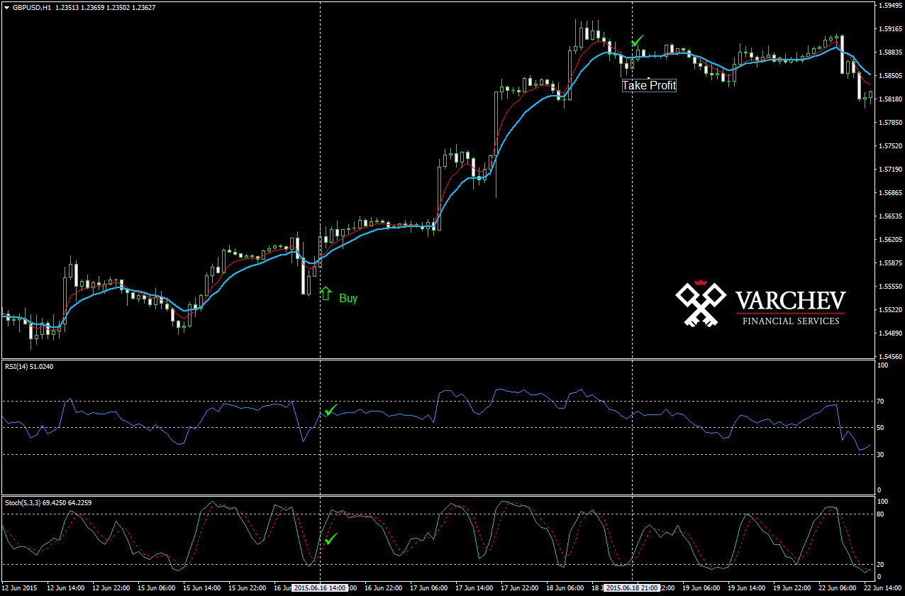 Strategy which uses EMA, RSI and Stochastic to follow the trend