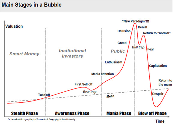 saupload_four-phases-of-a-bubble-graph