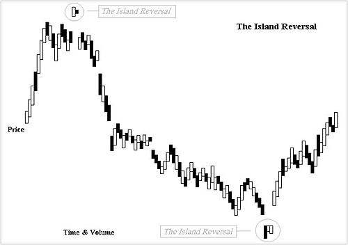 bullish-island-pattern