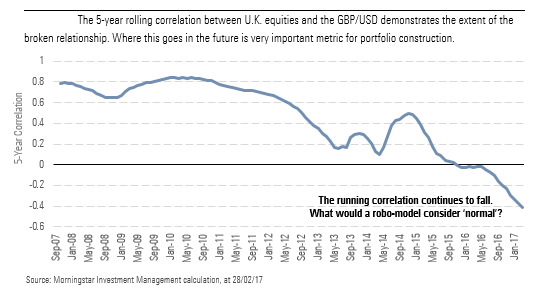 5-year-rolling-correlation-gdp-and-uk-eq-gis-march-2017