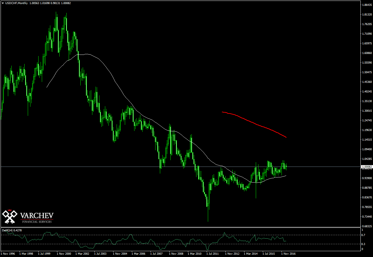 usdchfmonthly