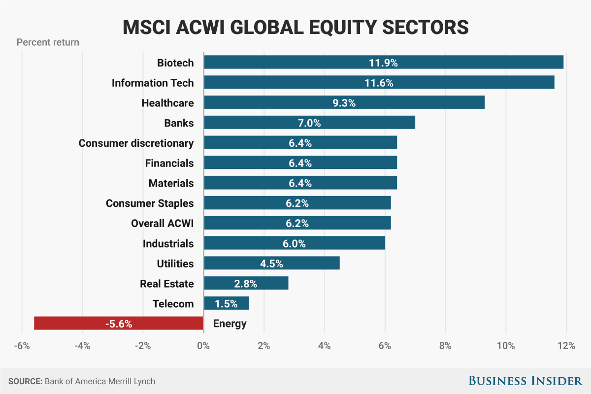 biotech-stocks-are-leading-across-sectors