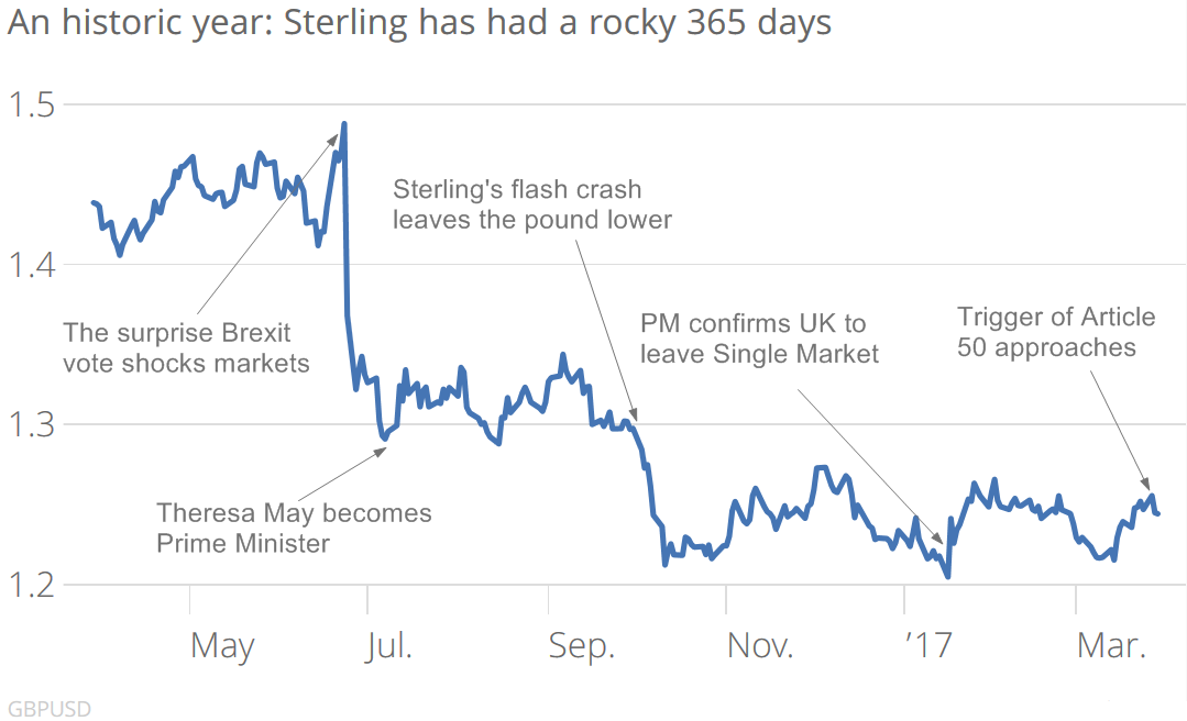 sterlingbrexit