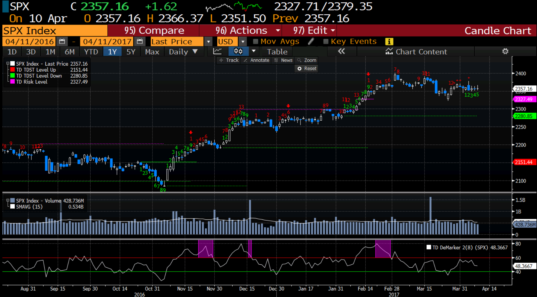 spx_sequential