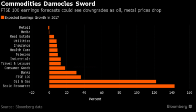 commodities-damocles-sword