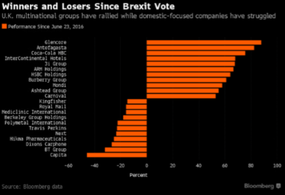 winners-and-losers-since-brexit-vote