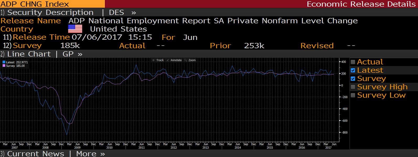 Possible decrease in USD  Data from USA for ADP Nonfarm