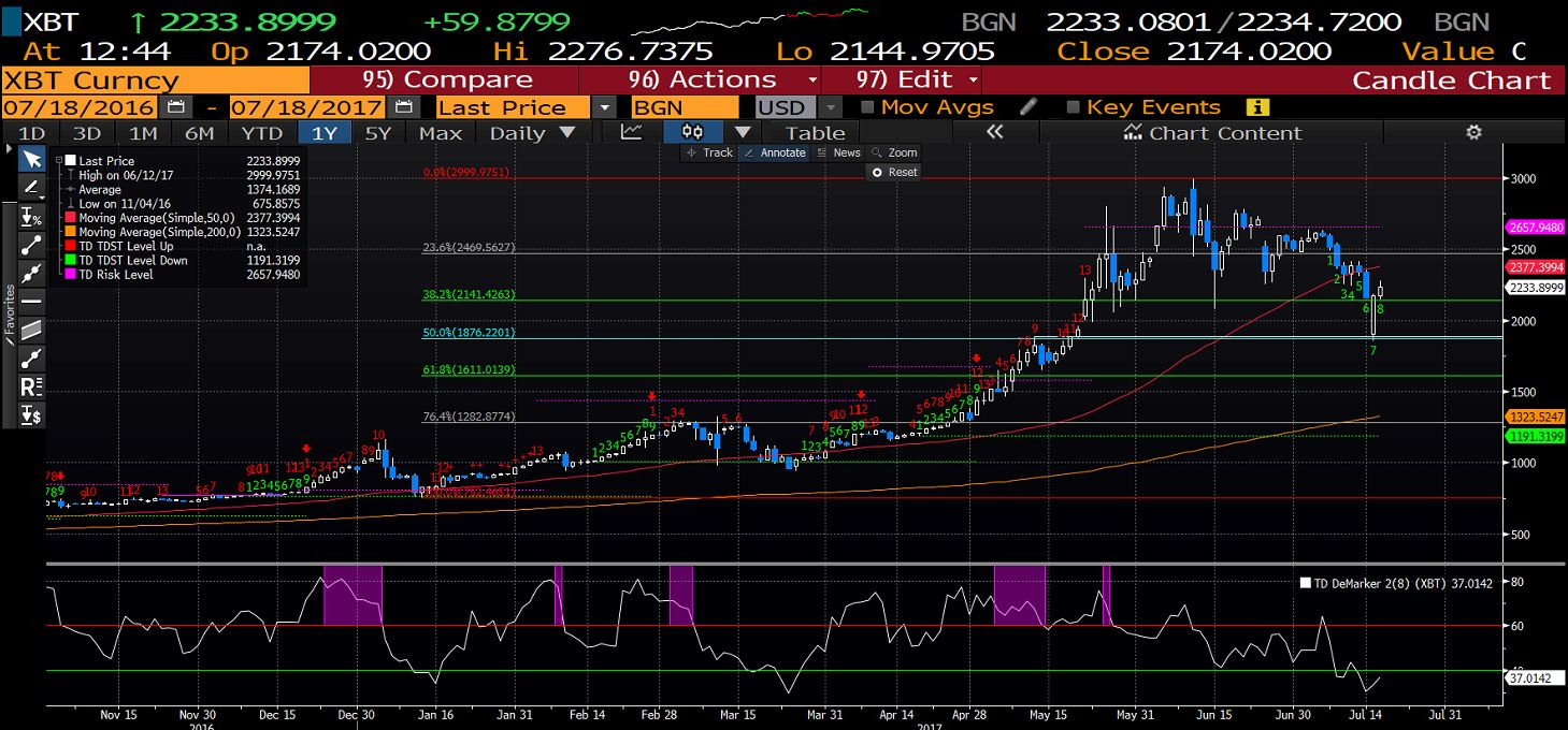 Bitcoin: a probable increase in price after a new software that miners  started using