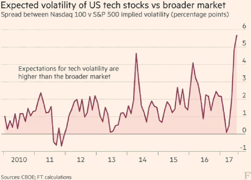canadian stock market experience meltdown in the volatile high tech stocks