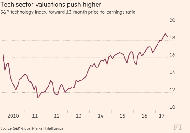 tech-sector-valuations-push-higher