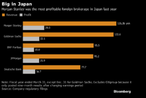 Morgan Stanley Was The Most Profitable Foreign Brokerage In Japan Last Year