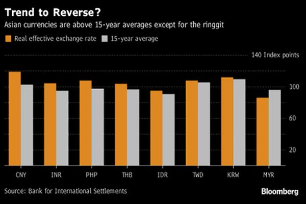 Best Days Are Over' for Asia EM Currencies – Possible rise