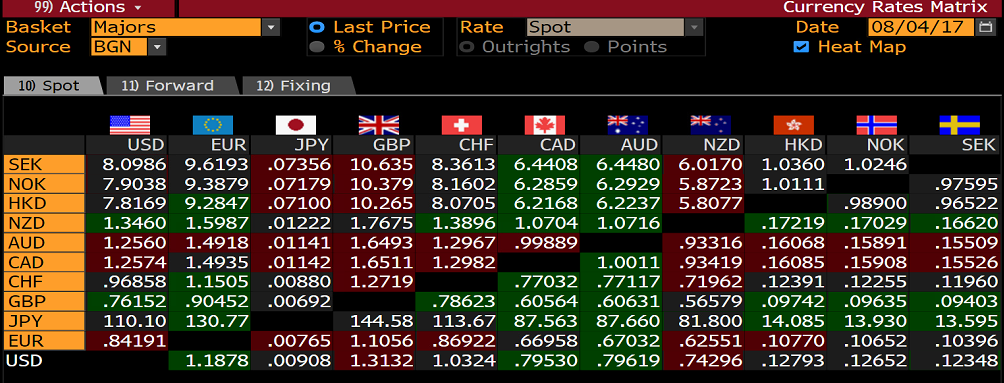 Currencies Option Expiration Today EUR USD JPY GBP AUD CAD