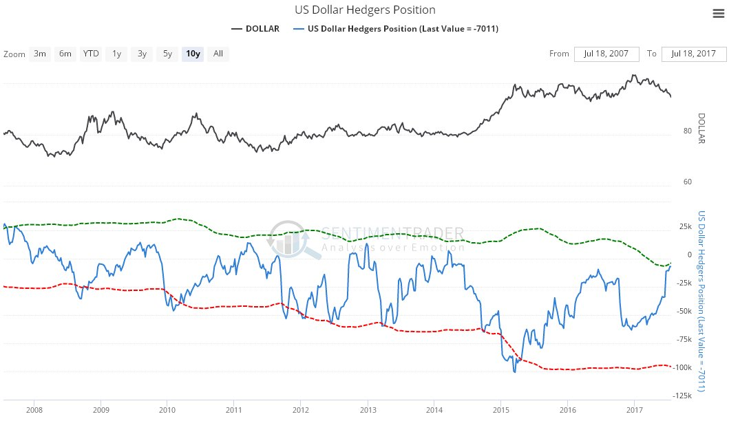 What should happen to the US dollar next