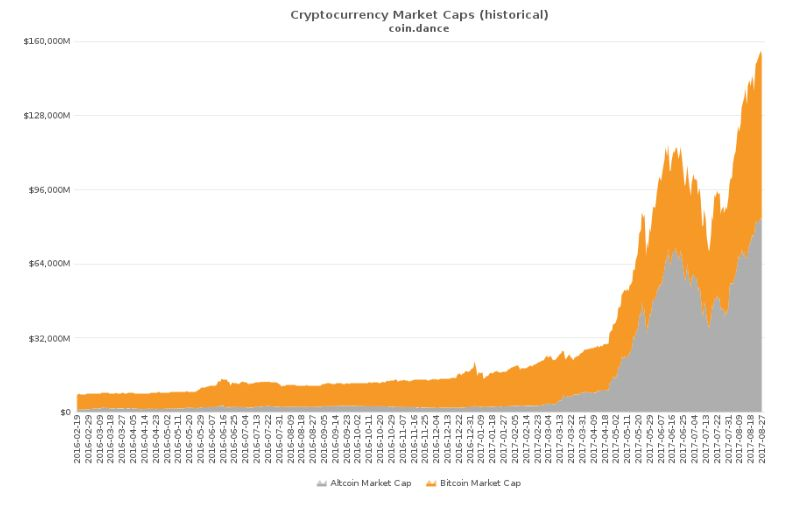 Cryptocurrency statistics and what can we expect