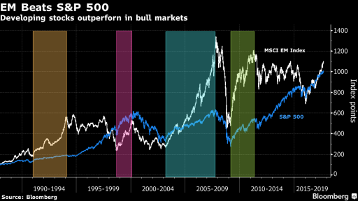 EM compared with SP500