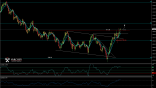 USD JPY possible long