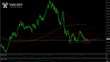 GBP/AUD possible increase
