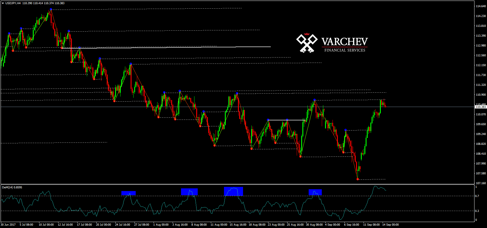 How to make money using Varchev Trend Levels /indicator/