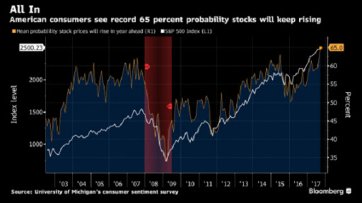 bloomberg survey chart