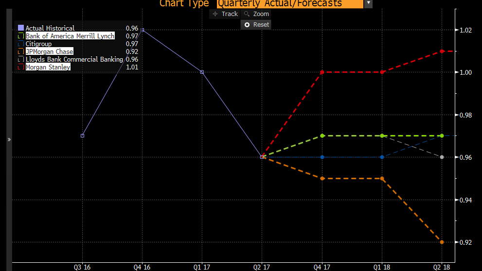 The expectations for USD/CHF for the next quarters from the major banks