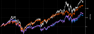 dax compared the other european indicies