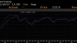 germany ifo business climate chart