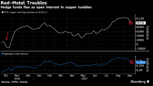 copper bloomberg chart