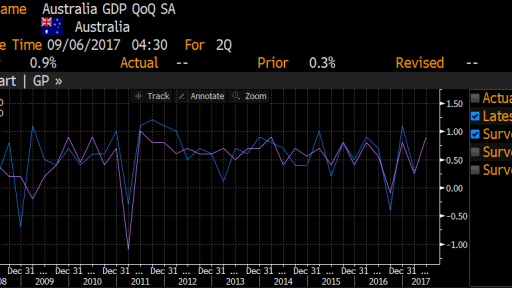 Australia GDP expectations