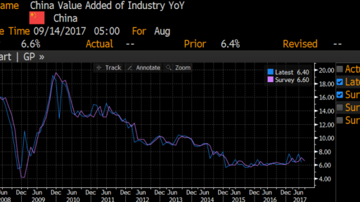 china industrial production chart