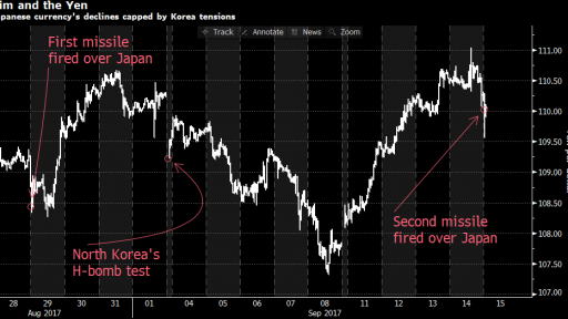 JPY react on NK tests